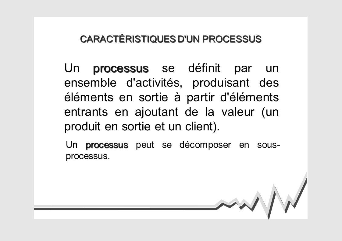 CARACTÉRISTIQUES D UN PROCESSUS