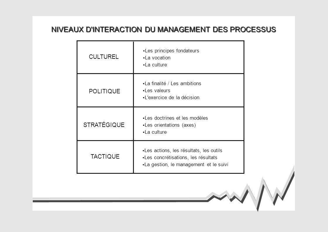 NIVEAUX D INTERACTION DU MANAGEMENT DES PROCESSUS