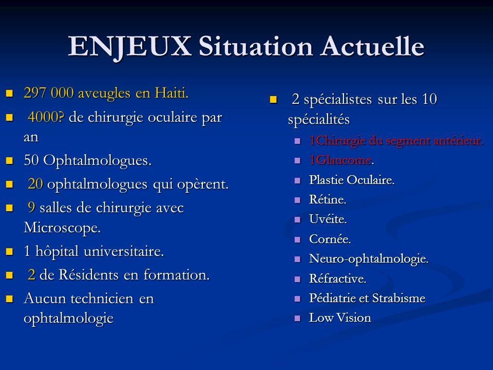 ENJEUX Situation Actuelle