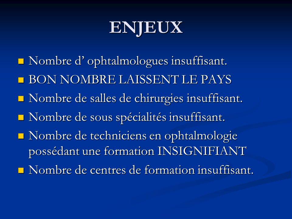 ENJEUX Nombre d' ophtalmologues insuffisant.