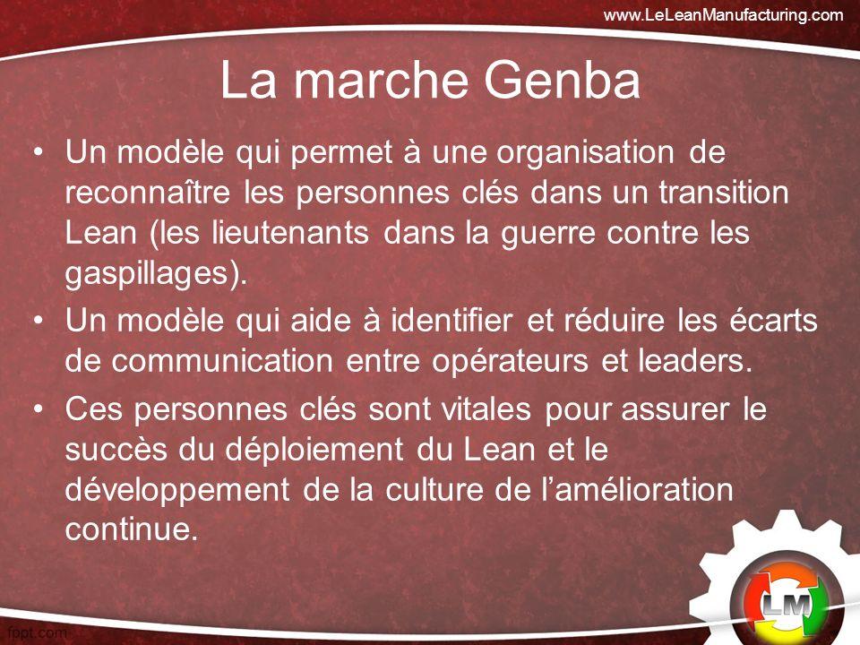 www.LeLeanManufacturing.com La marche Genba.