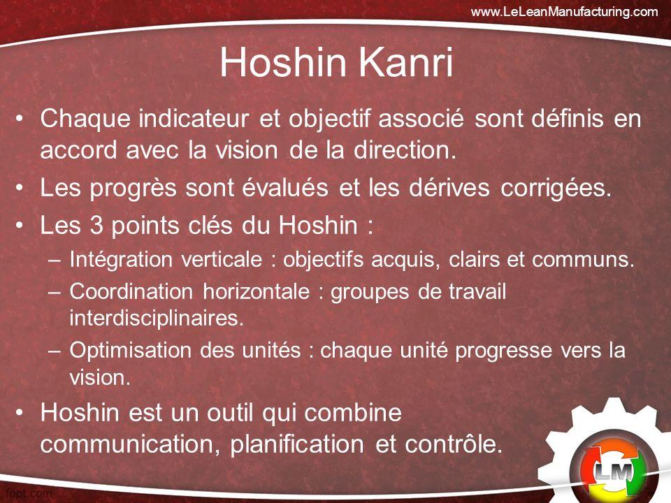 www.LeLeanManufacturing.com Hoshin Kanri. Chaque indicateur et objectif associé sont définis en accord avec la vision de la direction.