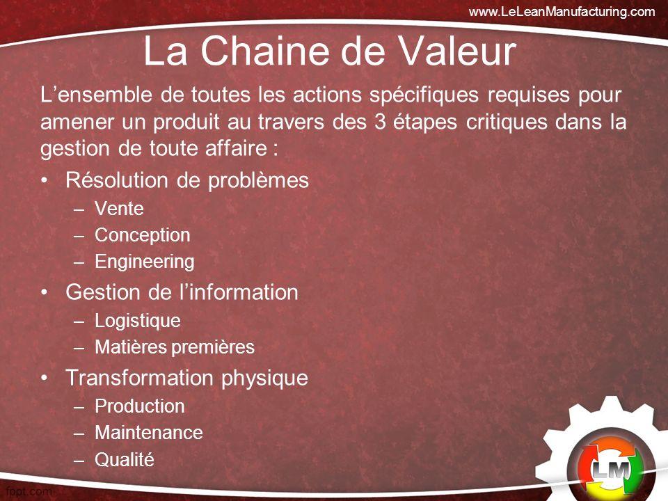www.LeLeanManufacturing.com La Chaine de Valeur.