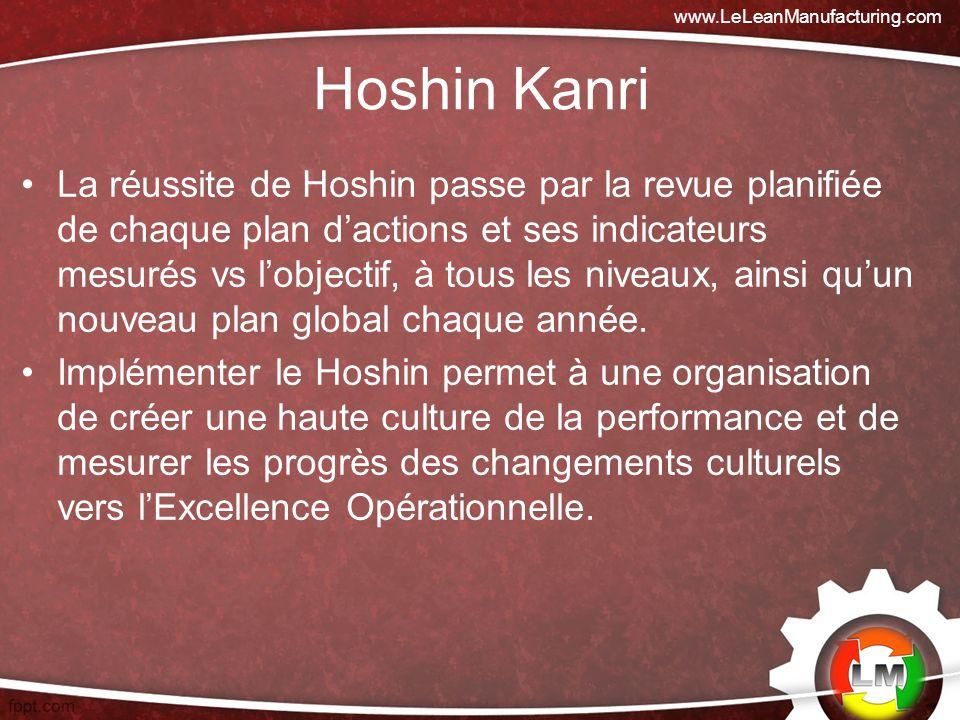 www.LeLeanManufacturing.com Hoshin Kanri.
