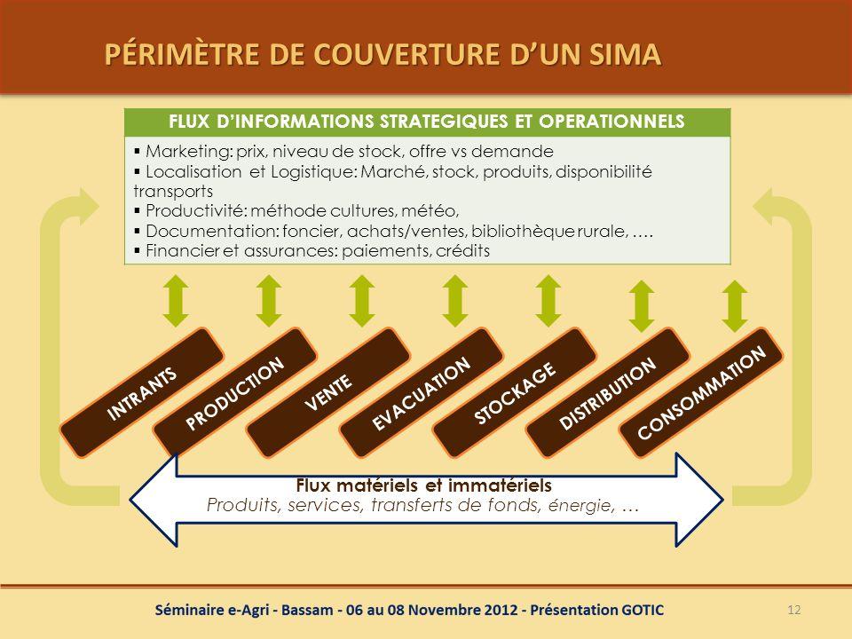 PÉRIMÈTRE DE COUVERTURE D'UN SIMA