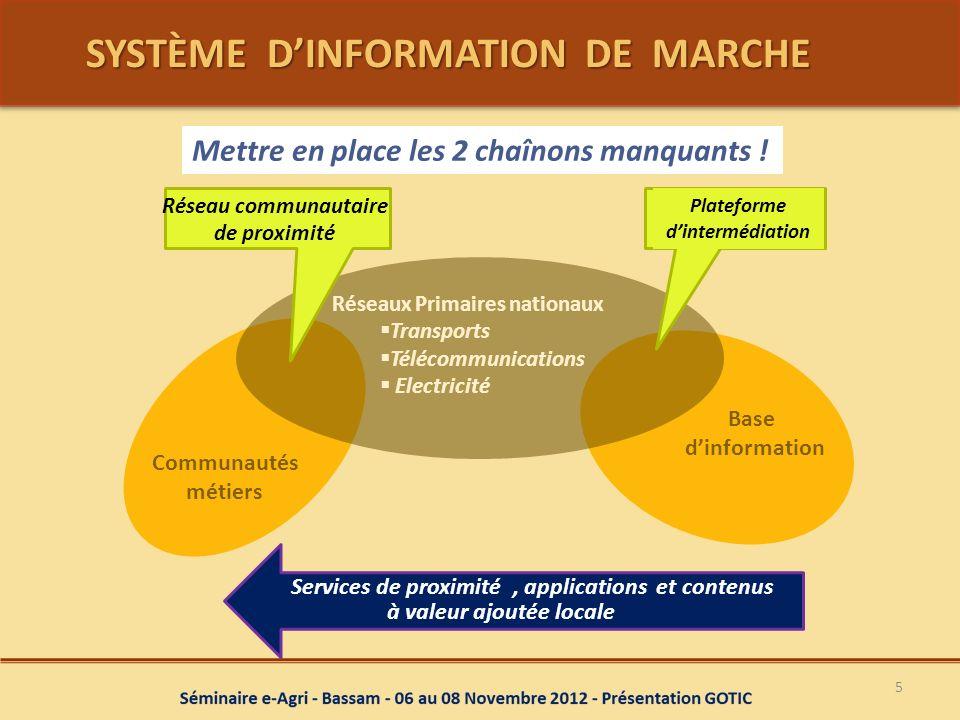 SYSTÈME D'INFORMATION DE MARCHE