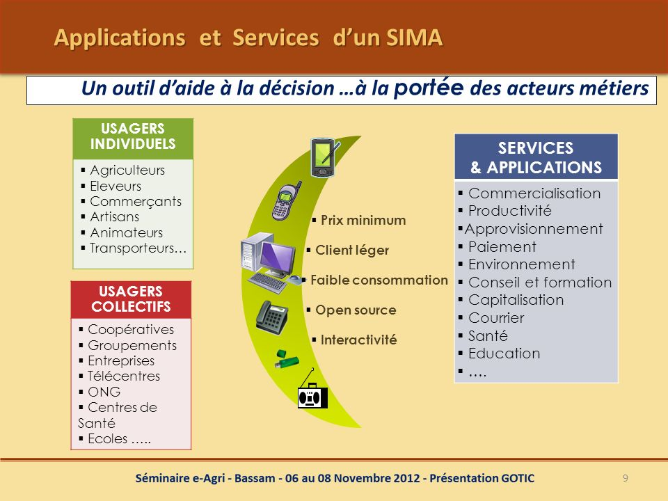 Applications et Services d'un SIMA