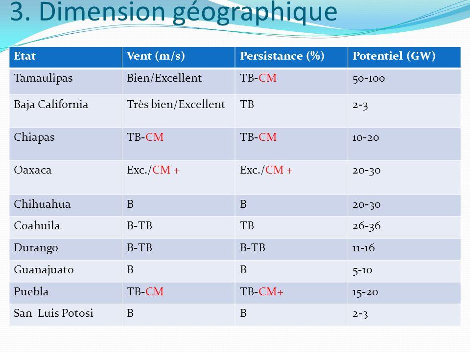 3. Dimension géographique