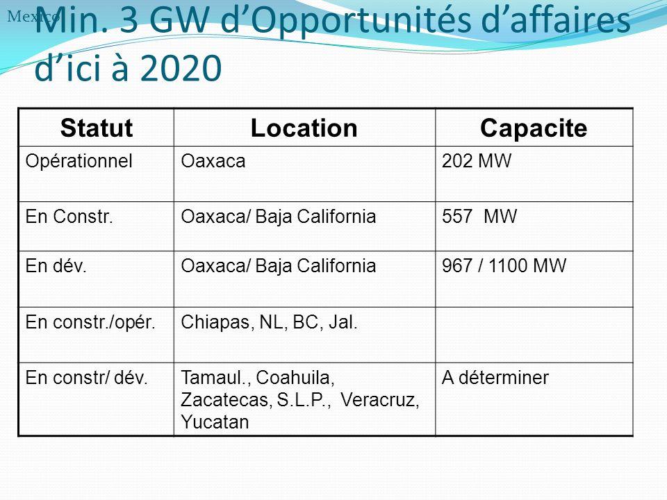 Min. 3 GW d'Opportunités d'affaires d'ici à 2020