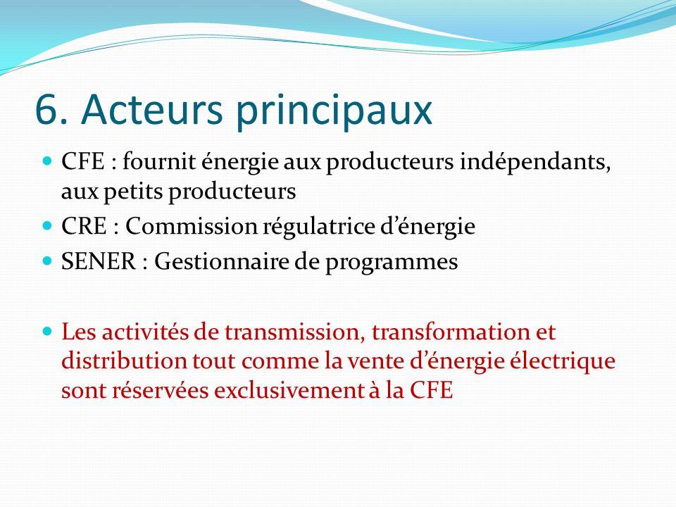 6. Acteurs principaux CFE : fournit énergie aux producteurs indépendants, aux petits producteurs. CRE : Commission régulatrice d'énergie.