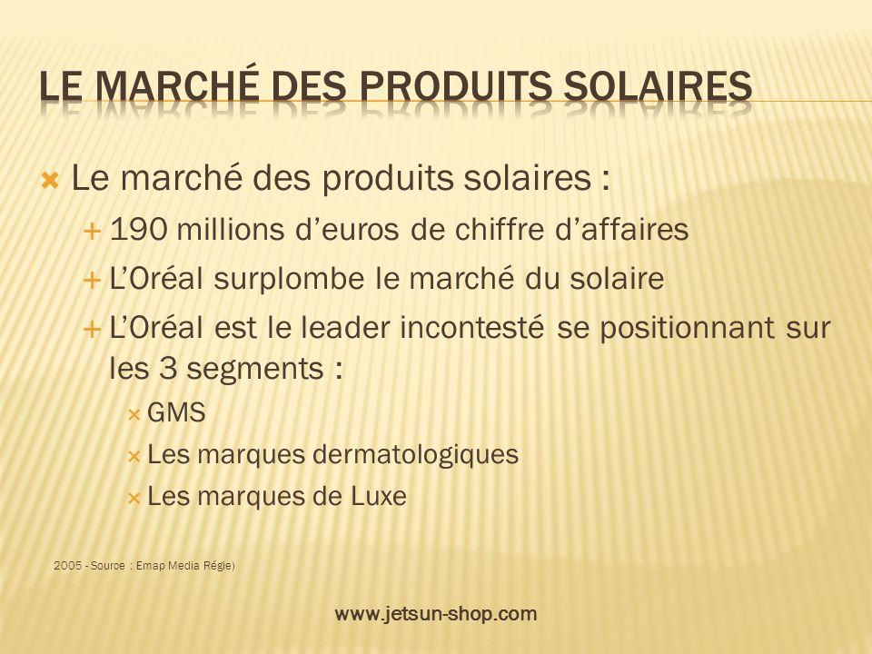 Le marché des produits solaires