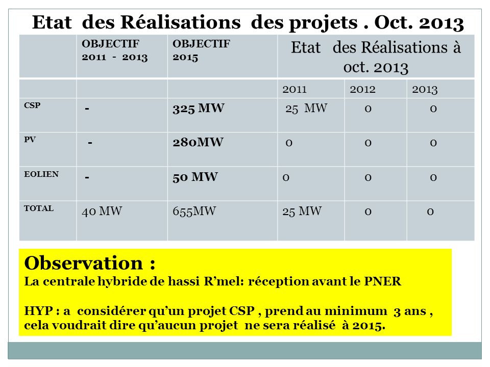 Etat des Réalisations à oct. 2013