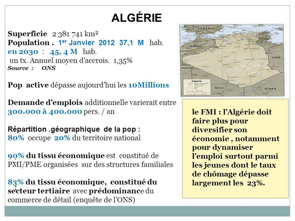 Population . 1er Janvier 2012 37,1 M hab. en 2030 : 45, 4 M hab.