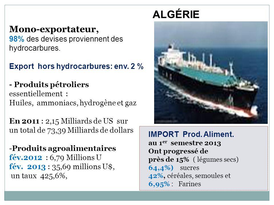 ALGÉRIE Mono-exportateur,