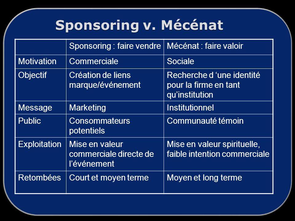 Sponsoring v. Mécénat Sponsoring : faire vendre Mécénat : faire valoir