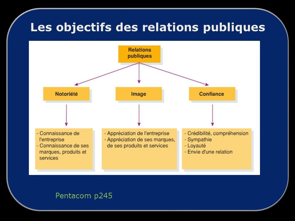Les objectifs des relations publiques