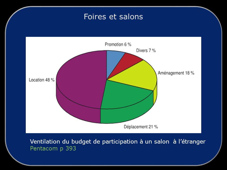Foires et salons Ventilation du budget de participation à un salon à l'étranger Pentacom p 393
