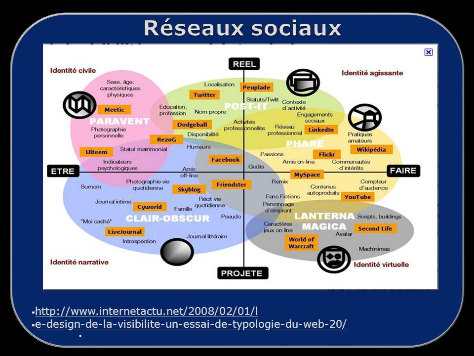 Réseaux sociaux http://www.internetactu.net/2008/02/01/l