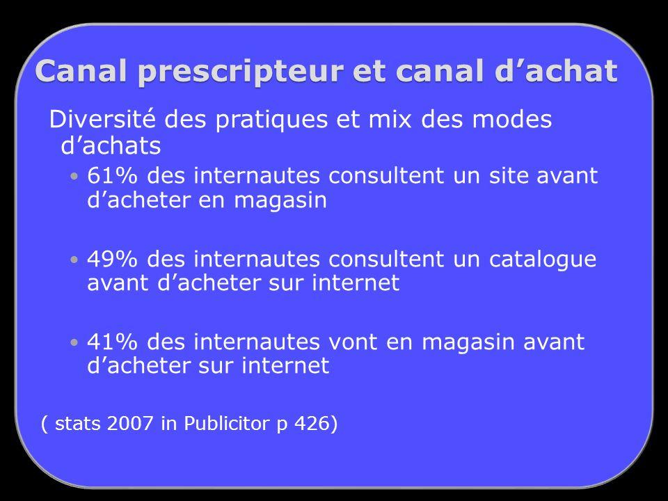 Canal prescripteur et canal d'achat