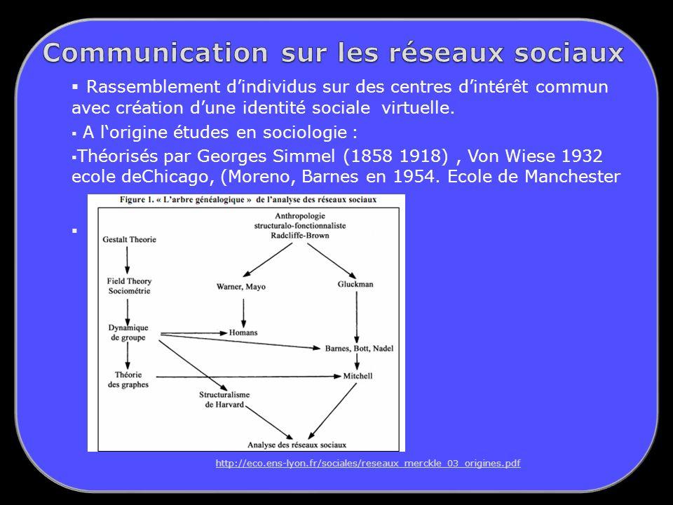 Communication sur les réseaux sociaux