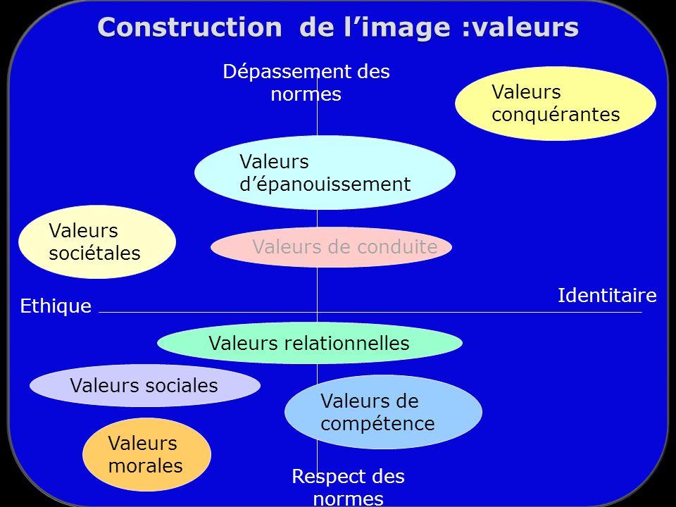 Construction de l'image :valeurs