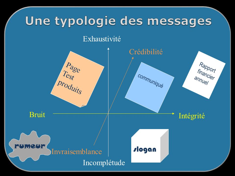 Une typologie des messages