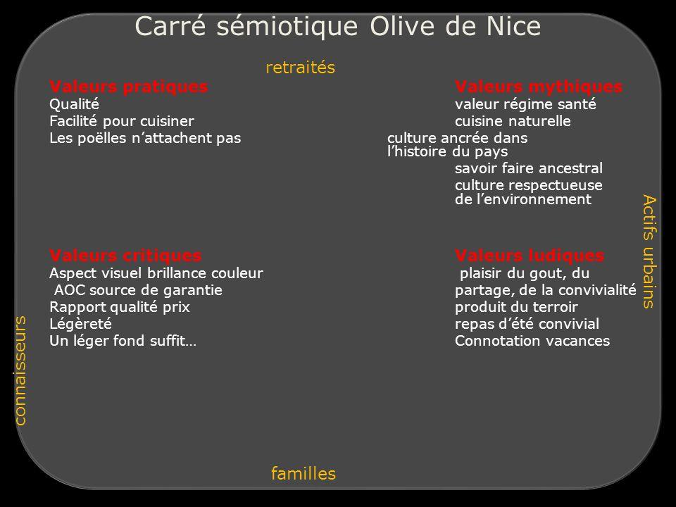 Carré sémiotique Olive de Nice