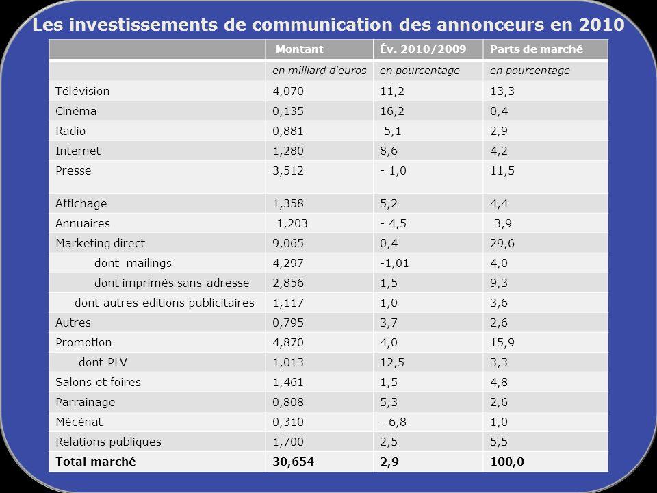 Les investissements de communication des annonceurs en 2010