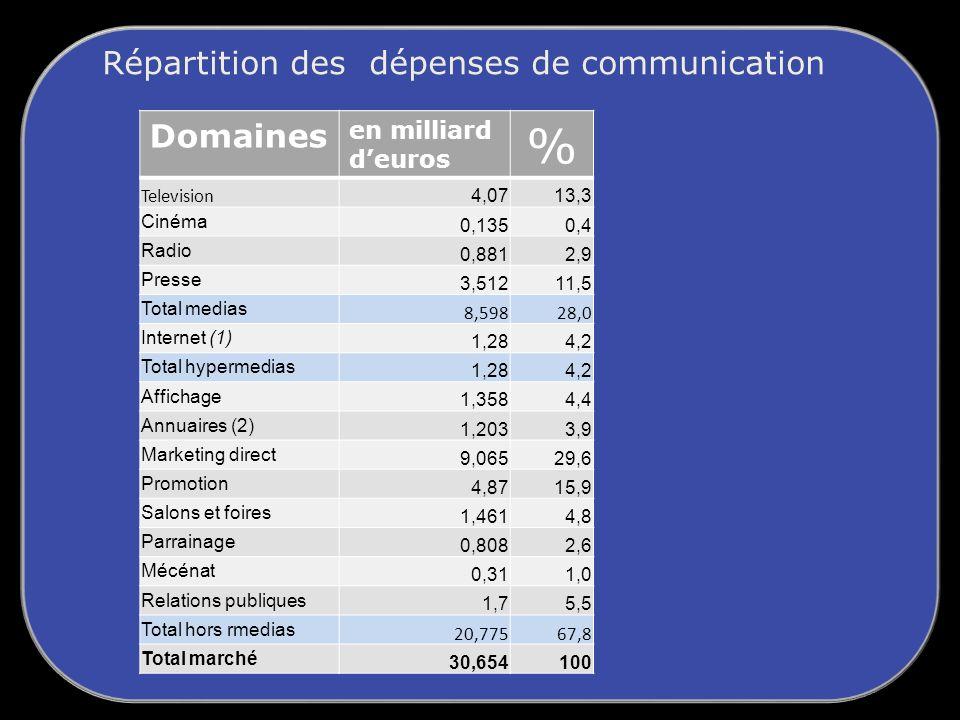 Répartition des dépenses de communication