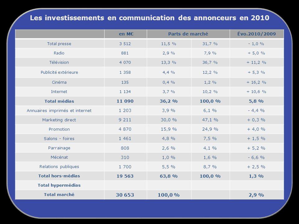Les investissements en communication des annonceurs en 2010