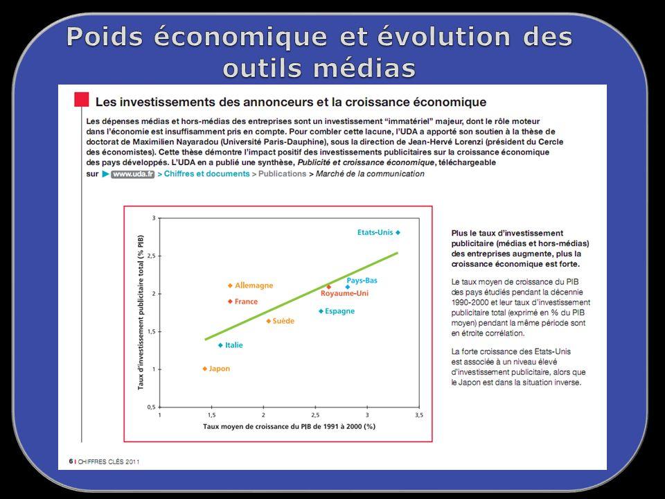 Poids économique et évolution des outils médias