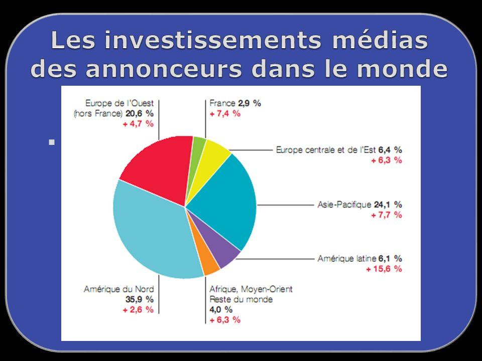 Les investissements médias des annonceurs dans le monde