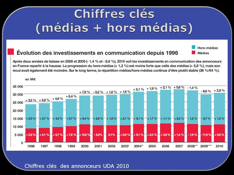 Chiffres clés (médias + hors médias)