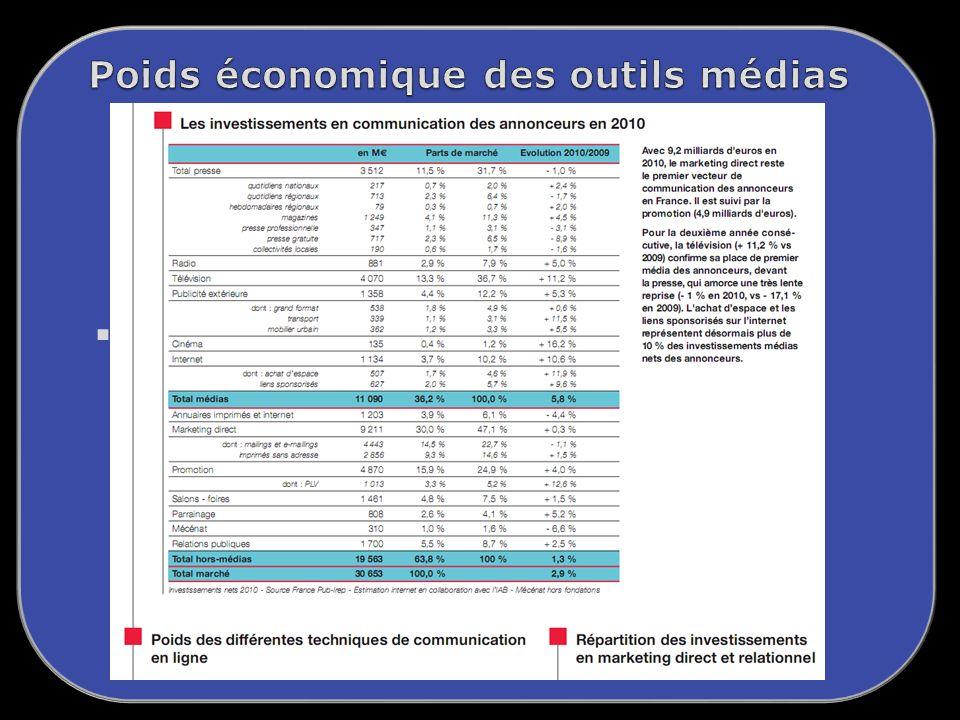 Poids économique des outils médias