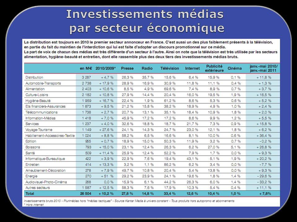 Investissements médias par secteur économique