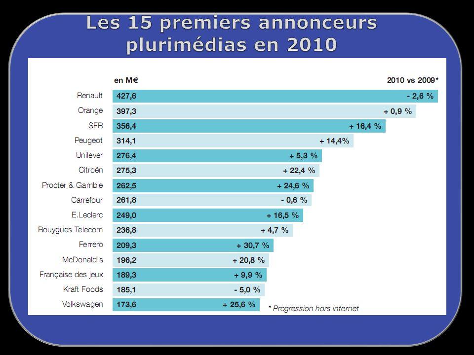 Les 15 premiers annonceurs plurimédias en 2010