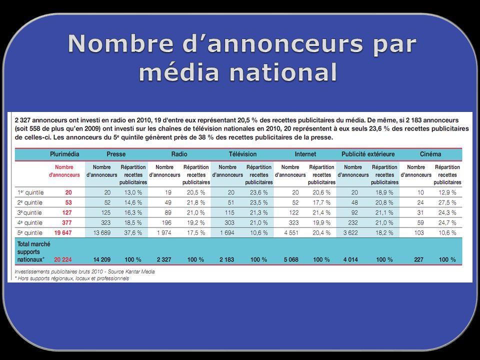 Nombre d'annonceurs par média national