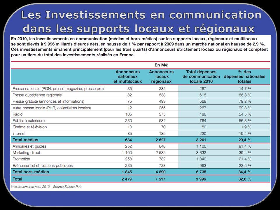 Les Investissements en communication dans les supports locaux et régionaux