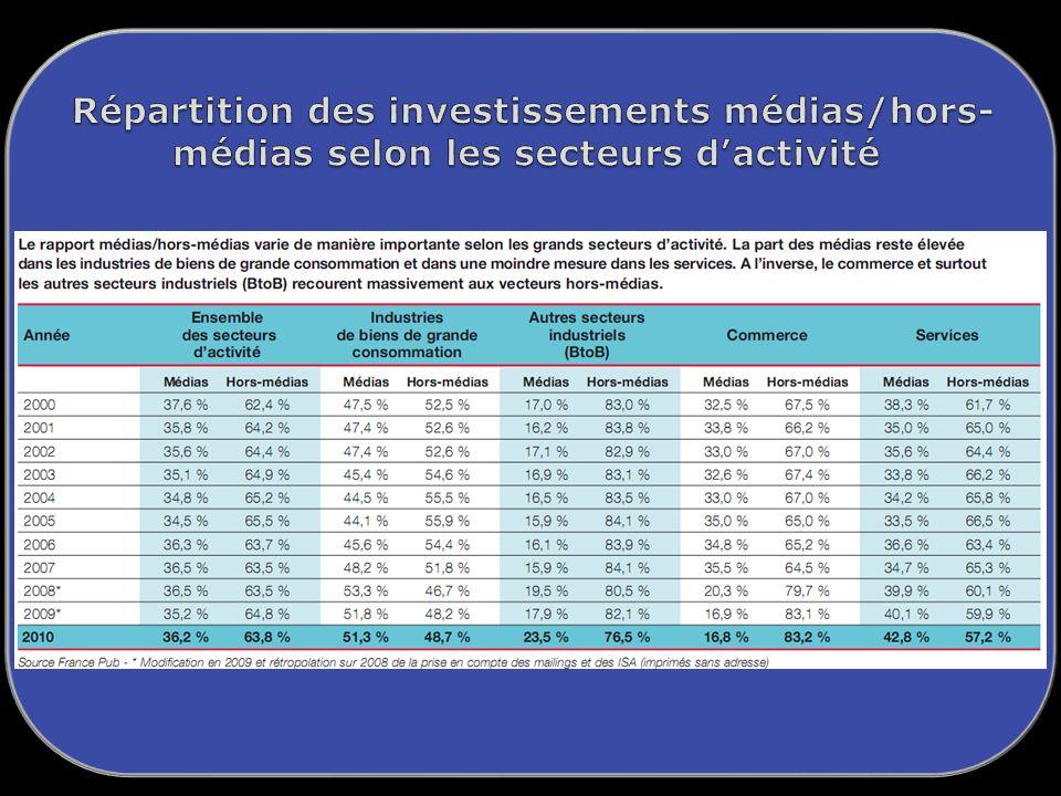 Répartition des investissements médias/hors-médias selon les secteurs d'activité