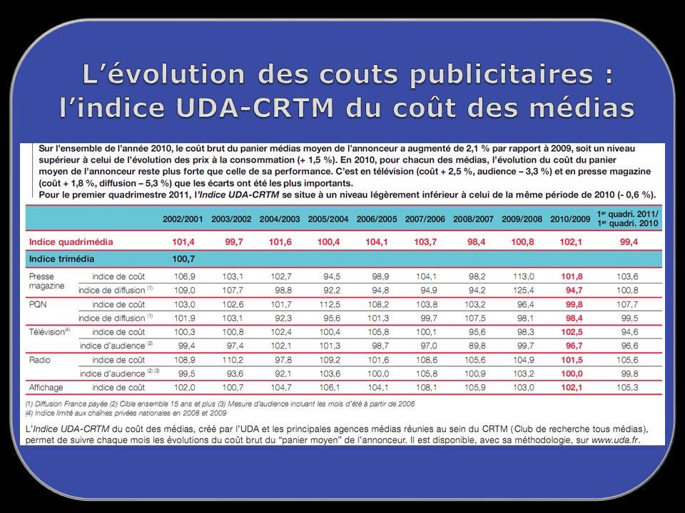L'évolution des couts publicitaires : l'indice UDA-CRTM du coût des médias