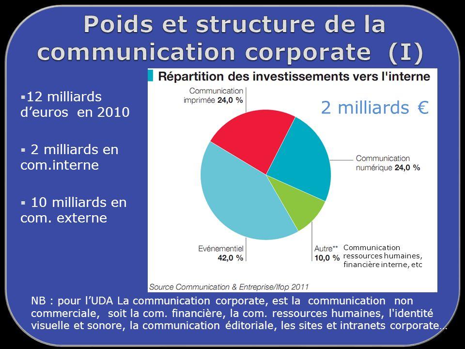 Poids et structure de la communication corporate (I)