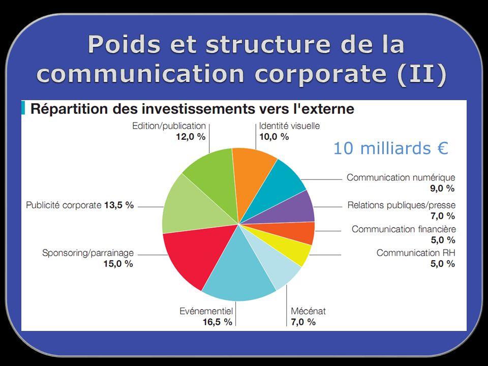 Poids et structure de la communication corporate (II)