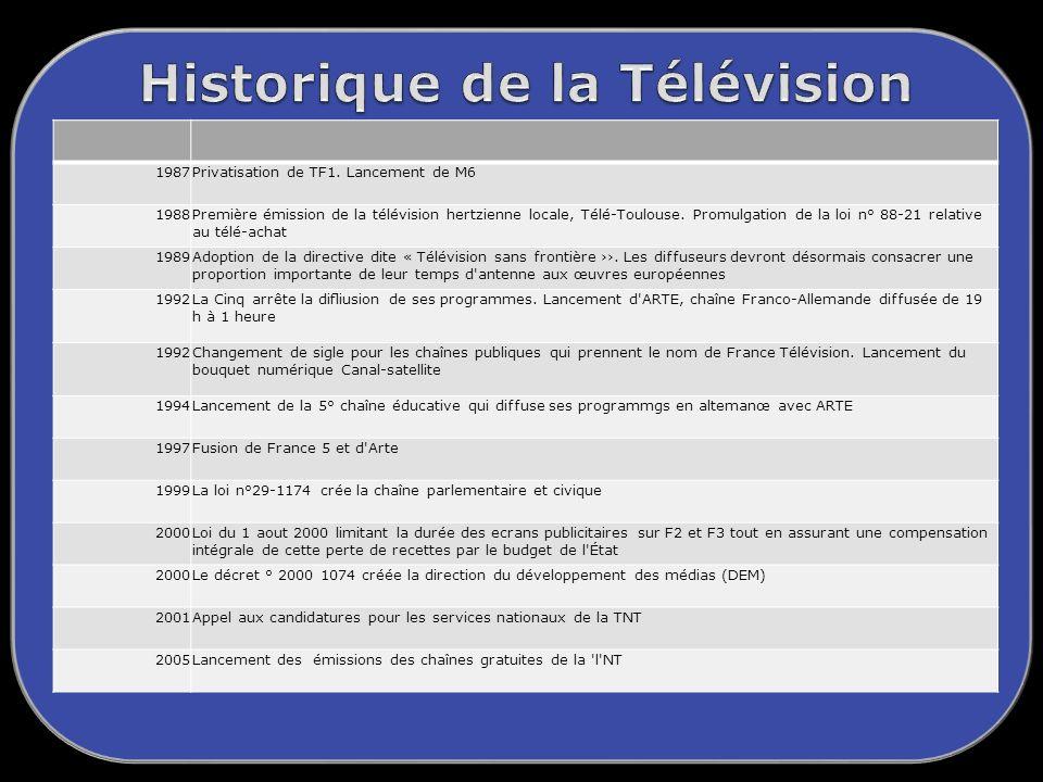 Historique de la Télévision