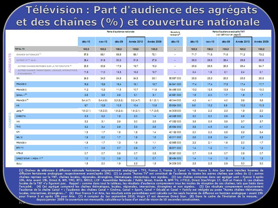 Télévision : Part d audience des agrégats et des chaînes (%) et couverture nationale