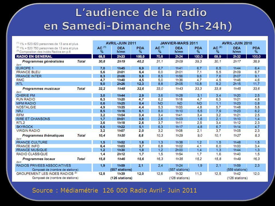 L'audience de la radio en Samedi-Dimanche (5h-24h)