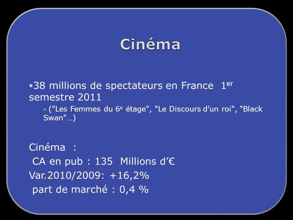 Cinéma 38 millions de spectateurs en France 1er semestre 2011 Cinéma :
