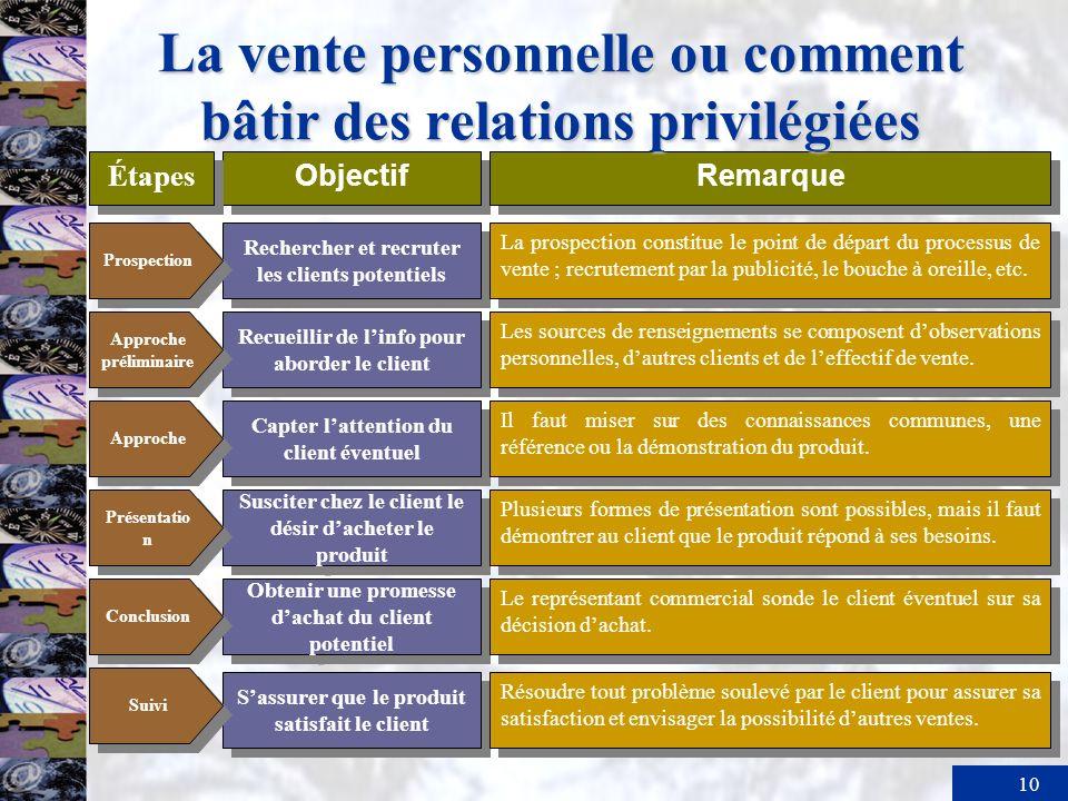 La vente personnelle ou comment bâtir des relations privilégiées