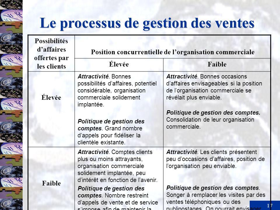 Le processus de gestion des ventes