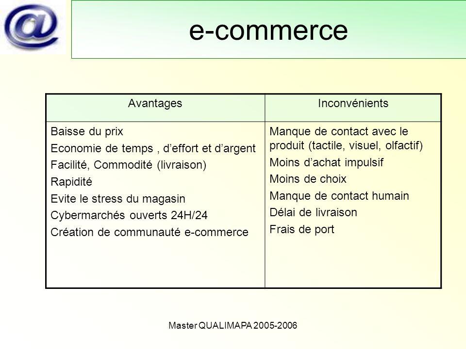 e-commerce Avantages Inconvénients Baisse du prix
