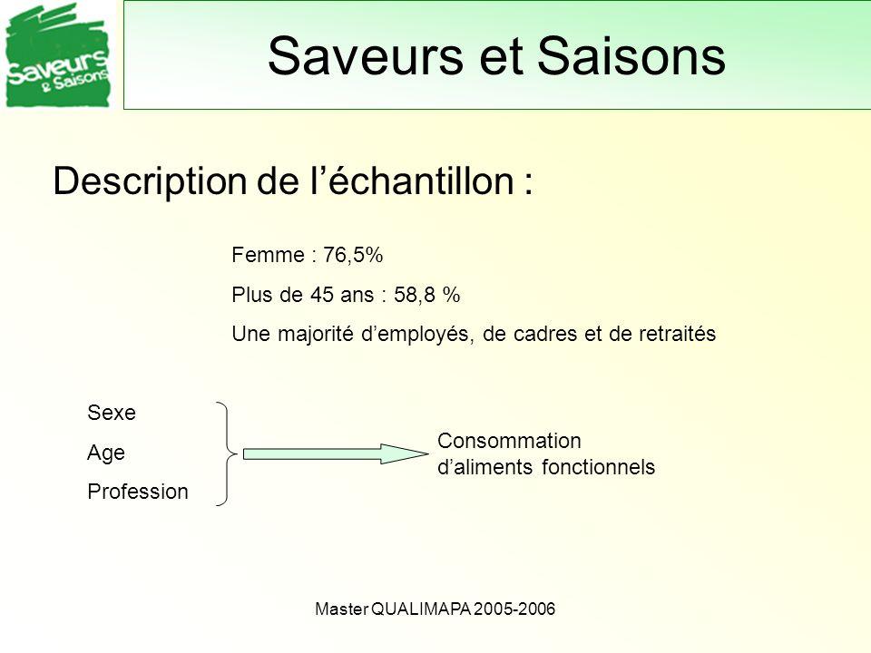 Saveurs et Saisons Description de l'échantillon : Femme : 76,5%